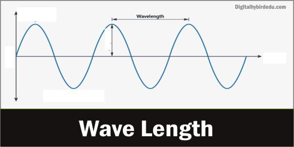 Wave length