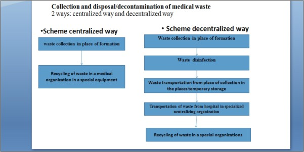 Collection and disposal decontamination of medical waste 2 ways centralized way and decentralized way
