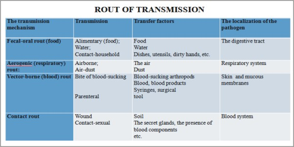 Nosocomial infections Root of Transmission