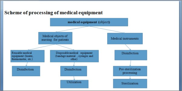Scheme of processing of medical equipment