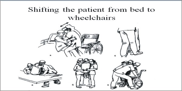 Shifting the patient from bed to wheelchairs